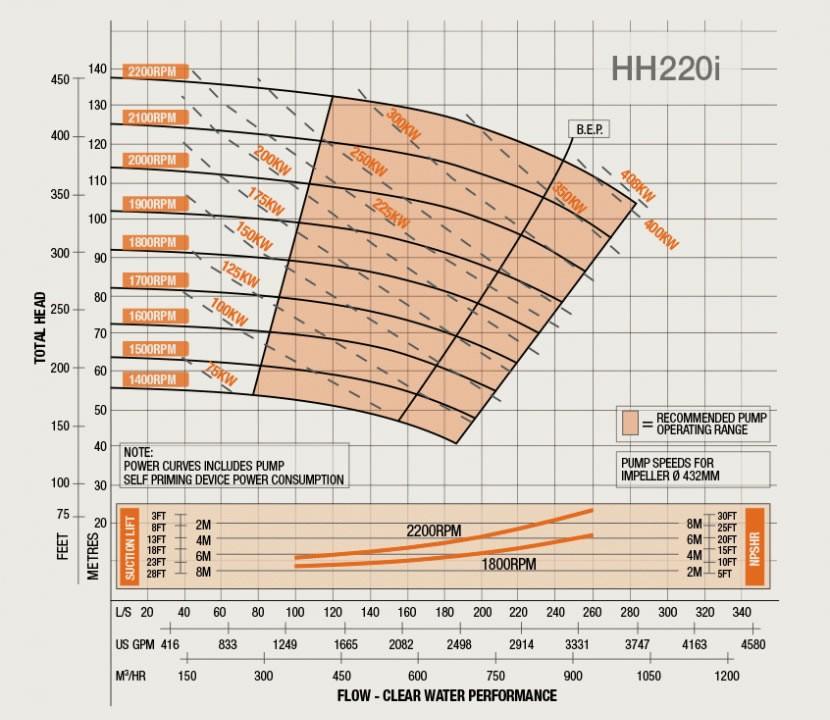 HH220i