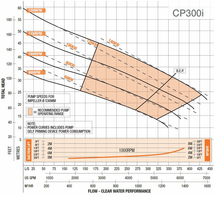 CP300i