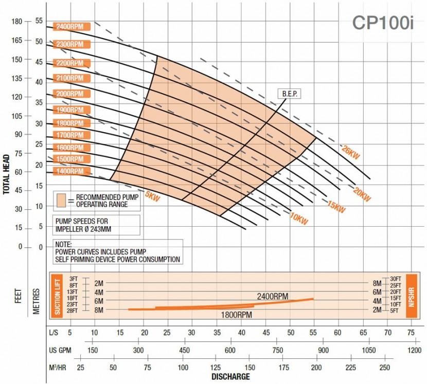 CP100i
