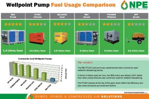 Pump Fuel Usage