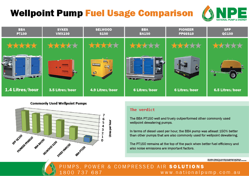 Table of Pump Diesel Consumption Comparison