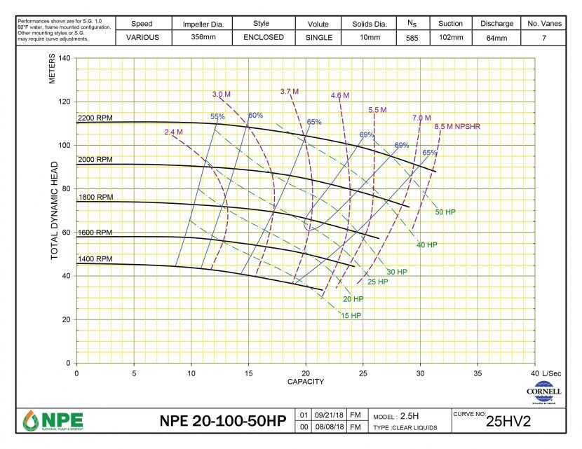 NPE 20-100-50HP