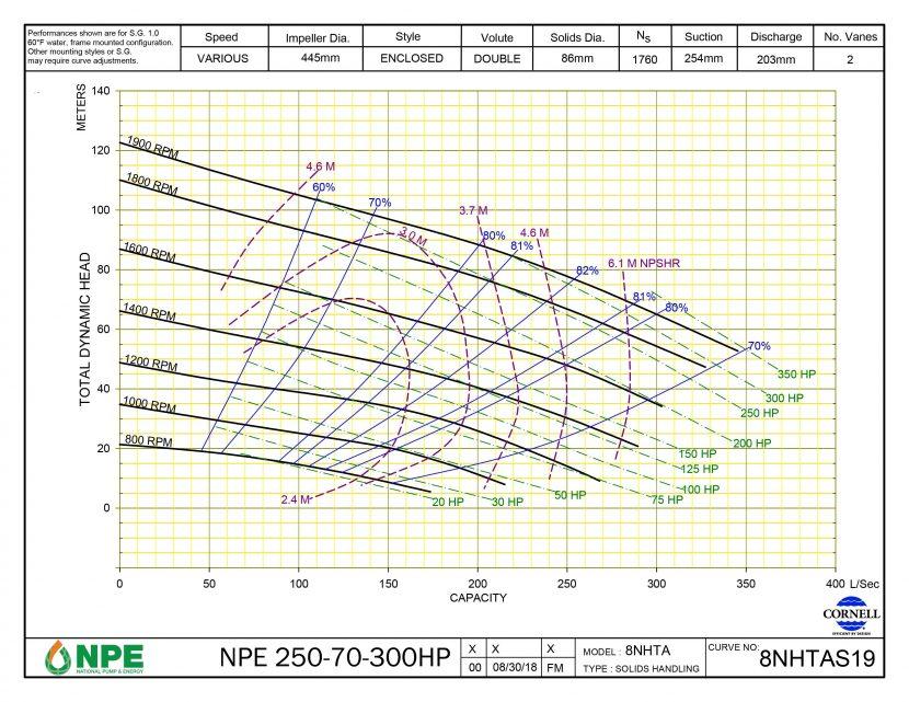 NPE 250-70-300HP
