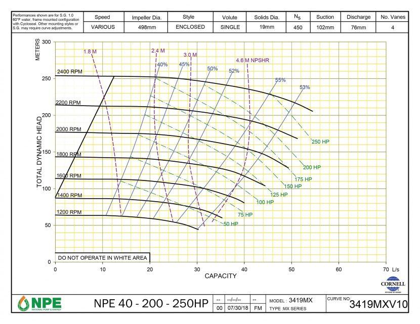NPE 40-200-250HP