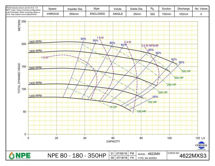 NPE 80-180-350HP