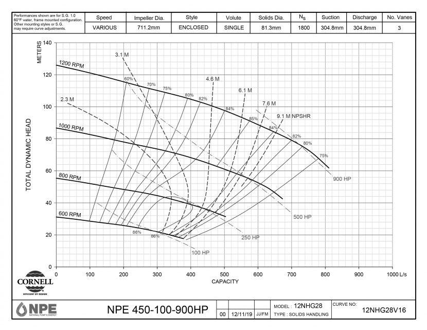 NPE 450-100-900HP