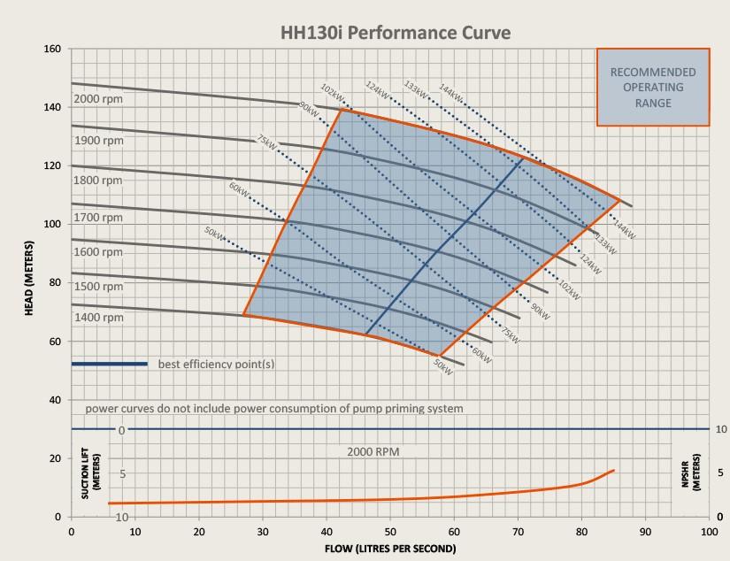 HH130i